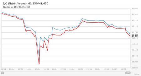 Diễn biến giá vàng SJC tại DOJI trong vòng 1 tháng trở lại đây - Nguồn: DOJI.<br>
