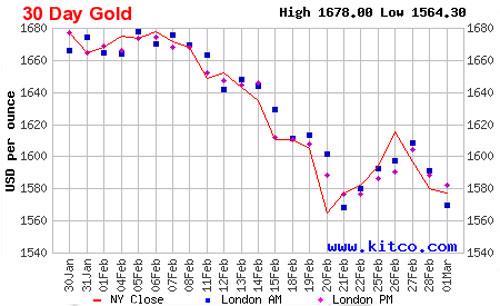 Diễn biến giá vàng giao sau tại New York trong 1 tháng qua - Nguồn: Kitco.<br>