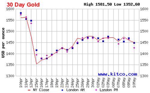 Diễn biến giá đóng cửa của vàng giao sau tại New York trong 1 tháng qua - Nguồn: Kitco.<br>