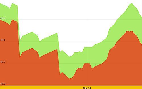 Diễn biến giá vàng SJC 10 ngày gần nhất - Nguồn: SJC.<br>