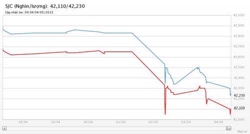 Diễn biến giá vàng SJC trong vòng 1 tuần qua tại Tập đoàn DOJI - Nguồn: DOJI.<br>