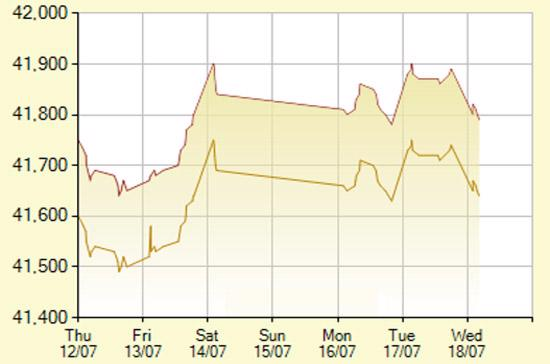 Diễn biến giá vàng SJC trong 7 phiên gần nhất, tính đến 10h hôm nay, 18/7/2012 (đơn vị: nghìn đồng/lượng) - Ảnh: SJC.