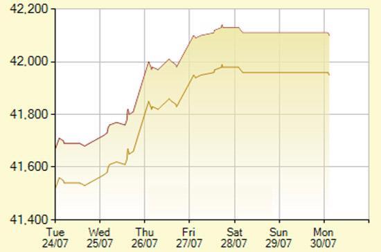Diễn biến giá vàng SJC trong 7 phiên gần nhất, tính đến 9h hôm nay, 30/7/2012 (đơn vị: nghìn đồng/lượng) - Ảnh: SJC.