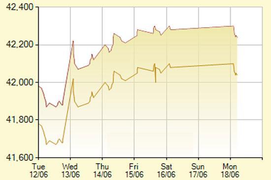 Diễn biến giá vàng SJC trong 7 phiên gần nhất, tính đến 10h30 hôm nay, 18/6/2012 (đơn vị: nghìn đồng/lượng) - Ảnh: SJC.