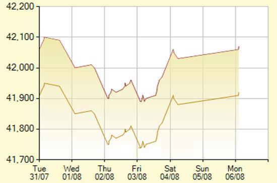 Diễn biến giá vàng SJC trong 7 phiên gần nhất, tính đến 9h30 hôm nay, 6/8/2012 (đơn vị: nghìn đồng/lượng) - Ảnh: SJC.