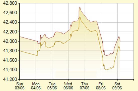 Diễn biến giá vàng SJC trong 7 phiên gần nhất, tính đến 10h30 hôm nay, 9/6/2012 (đơn vị: nghìn đồng/lượng) - Ảnh: SJC.