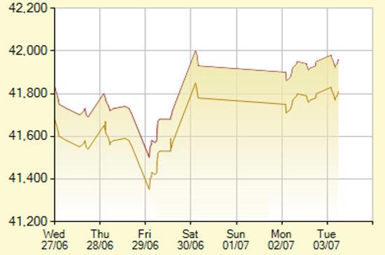 Diễn biến giá vàng SJC trong 7 phiên gần nhất, tính đến 10h30 hôm nay, 3/7/2012 (đơn vị: nghìn đồng/lượng) - Ảnh: SJC.