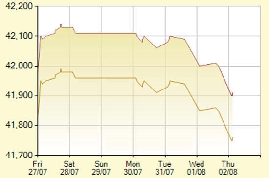 Diễn biến giá vàng SJC trong 7 phiên gần nhất, tính đến 9h15 hôm nay, 2/82012 (đơn vị: nghìn đồng/lượng) - Ảnh: SJC.
