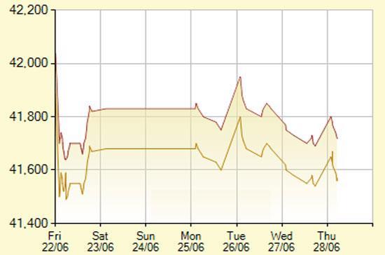 Diễn biến giá vàng SJC trong 7 phiên gần nhất, tính đến 10h hôm nay, 28/6/2012 (đơn vị: nghìn đồng/lượng) - Ảnh: SJC.