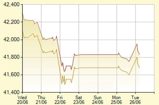 Diễn biến giá vàng SJC trong 7 phiên gần nhất, tính đến 10h hôm nay, 26/6/2012 (đơn vị: nghìn đồng/lượng) - Ảnh: SJC.