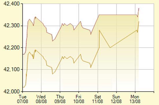 Diễn biến giá vàng SJC trong 7 phiên gần nhất, tính đến 9h20 hôm nay, 13/8/2012 (đơn vị: nghìn đồng/lượng) - Ảnh: SJC.
