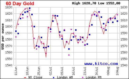 Diễn biến giá vàng thế giới trong 2 tháng qua dựa trên giá vàng đóng cửa tại thị trường New York - Nguồn: Kitco.