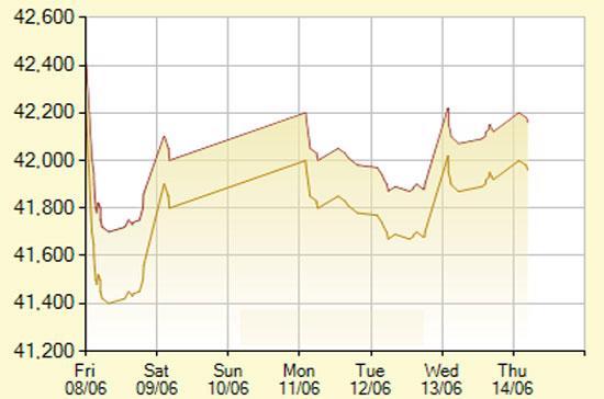 Diễn biến giá vàng SJC trong 7 phiên gần nhất, tính đến 10h hôm nay, 14/6/2012 (đơn vị: nghìn đồng/lượng) - Ảnh: SJC.