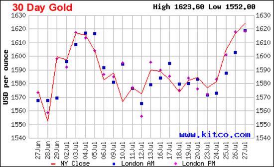 Diễn biến giá vàng thế giới trong 1 tháng qua dựa trên giá vàng đóng cửa tại thị trường New York - Nguồn: Kitco.