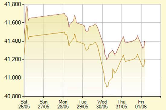 Diễn biến giá vàng SJC trong 7 phiên gần nhất, tính đến 9h45 hôm nay, 1/6/2012 (đơn vị: nghìn đồng/lượng) - Ảnh: SJC.