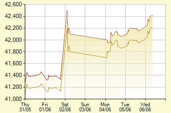 Diễn biến giá vàng SJC trong vòng 7 ngày tính đến 11h30 ngày 6/6/2012 (đơn vị: nghìn đồng/lượng) - Nguồn: SJC.