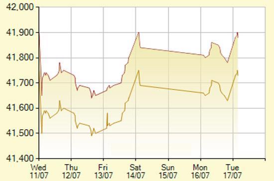 Diễn biến giá vàng SJC trong 7 phiên gần nhất, tính đến 9h hôm nay, 16/7/2012 (đơn vị: nghìn đồng/lượng) - Ảnh: SJC.