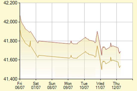 Diễn biến giá vàng SJC trong 7 phiên gần nhất, tính đến 10h hôm nay, 12/7/2012 (đơn vị: nghìn đồng/lượng) - Ảnh: SJC.