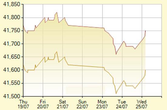 Diễn biến giá vàng SJC trong 7 phiên gần nhất, tính đến 9h30 hôm nay, 25/7/2012 (đơn vị: nghìn đồng/lượng) - Ảnh: SJC.