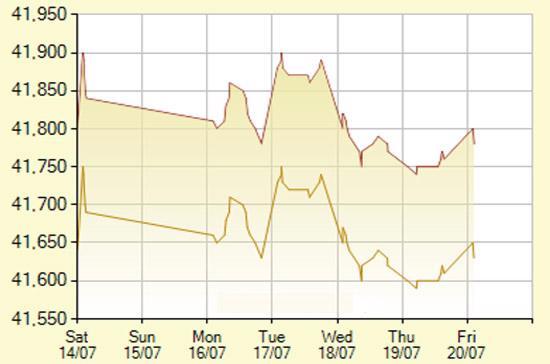 Diễn biến giá vàng SJC trong 7 phiên gần nhất, tính đến 9h hôm nay, 20/7/2012 (đơn vị: nghìn đồng/lượng) - Ảnh: SJC.