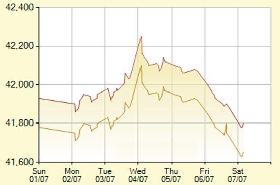 Diễn biến giá vàng SJC trong 7 phiên gần nhất, tính đến 9h30 hôm nay, 7/7/2012 (đơn vị: nghìn đồng/lượng) - Ảnh: SJC.