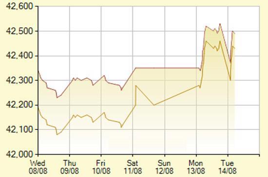 Diễn biến giá vàng SJC trong 7 phiên gần nhất, tính đến 10h hôm nay, 14/8/2012 (đơn vị: nghìn đồng/lượng) - Ảnh: SJC.