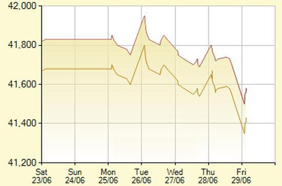 Diễn biến giá vàng SJC trong 7 phiên gần nhất, tính đến 9h30 hôm nay, 29/6/2012 (đơn vị: nghìn đồng/lượng) - Ảnh: SJC.