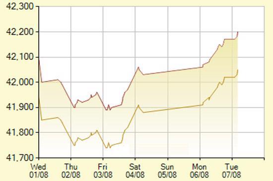 Diễn biến giá vàng SJC trong 7 phiên gần nhất, tính đến 9h30 hôm nay, 7/8/2012 (đơn vị: nghìn đồng/lượng) - Ảnh: SJC.