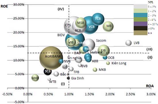 Định vị các ngân hàng trên cơ sở dữ liệu năm 2010 về tổng tài sản, ROA, ROE, NPL - Nguồn: Baoviet Bank.