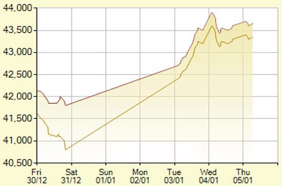 Diễn biến giá vàng SJC trong 7 phiên gần nhất, tính đến 11h hôm nay, 5/1/2012 (đơn vị: nghìn đồng/lượng) - Ảnh: SJC.