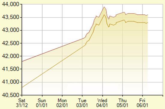 Diễn biến giá vàng SJC trong 7 phiên gần nhất, tính đến 11h hôm nay, 6/1/2012 (đơn vị: nghìn đồng/lượng) - Ảnh: SJC.