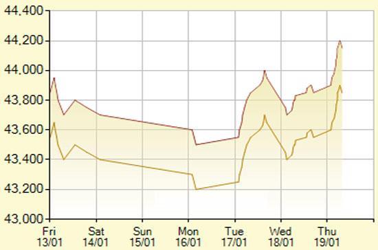 Diễn biến giá vàng SJC trong 7 phiên gần nhất, tính đến 11h hôm nay, 19/1/2012 (đơn vị: nghìn đồng/lượng) - Ảnh: SJC.