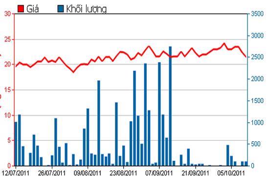 Diễn biến giá cổ phiếu TNA trong 3 tháng qua - Nguồn: HSX.