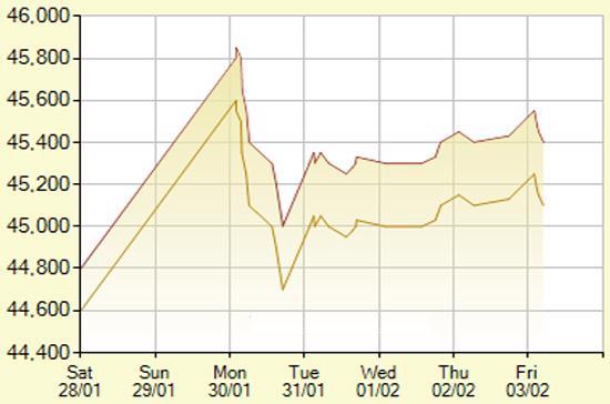 Diễn biến giá vàng SJC trong 7 phiên gần nhất, tính đến 11h hôm nay, 3/2/2012 (đơn vị: nghìn đồng/lượng) - Ảnh: SJC.