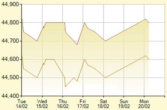Diễn biến giá vàng SJC trong 7 phiên gần nhất, tính đến 10h30 hôm nay, 20/2/2012 (đơn vị: nghìn đồng/lượng) - Ảnh: SJC.