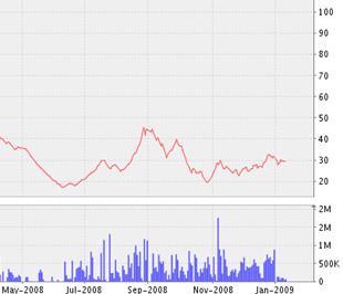 Biểu đồ diễn biến giá cổ phiếu PVI kể từ tháng 5/2008 đến nay - Nguồn ảnh: VNDS.
