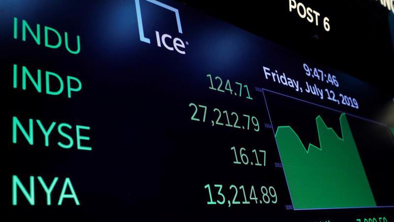 Màn hình hiển thị chỉ số Dow Jones trên ngưỡng 27.000 điểm sau khi mở cửa phiên giao dịch ngày 12/7 trên sàn NYSE ở New York - Ảnh: Reuters.