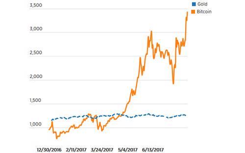 Biểu đồ diễn biến giá vàng (đường màu xanh) và giá Bitcoin (đường màu vàng) từ ngày 30/12/2016 đến ngày 8/8/2017 - Nguồn: CNBC.<br>