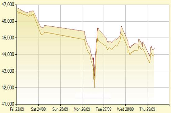 Diễn biến giá vàng SJC trong 7 phiên gần nhất, tính đến 11h20 hôm nay, 29/9/2011 (đơn vị: nghìn đồng/lượng) - Ảnh: SJC.