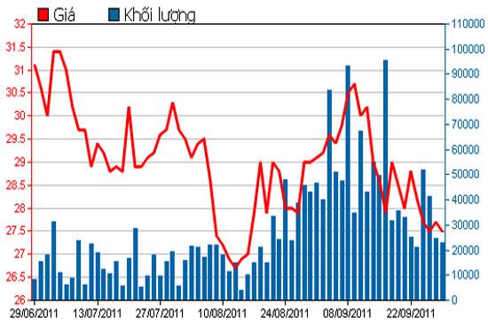 Diễn biến giá cổ phiếu HPG trong 3 tháng qua - Nguồn: HSX.