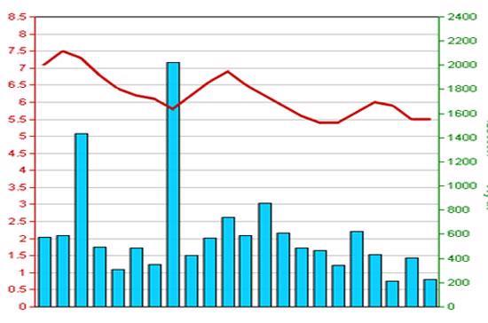 Diễn biến giá cổ phiếu SHS trong 3 tháng qua - Nguồn: HNX.