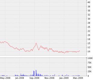 Biểu đồ diễn biến giá cổ phiếu SFN kể từ tháng 5/2008 đến nay - Nguồn ảnh: VNDS.