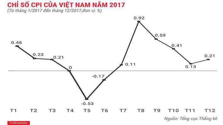 Diễn biến CPI 12 tháng năm 2017 - Nguồn: Tổng cục Thống kê.