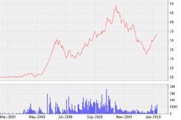 Biểu đồ diến biến giá cổ phiếu HLA từ tháng 3/2009 đến nay - Nguồn: VNDS.