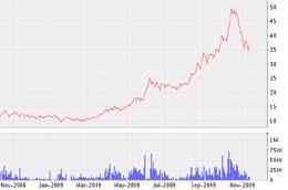 Biểu đồ diễn biến giá cổ phiếu MPC từ tháng 11/2008 đến nay - Nguồn: VNDS.