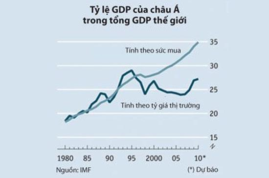 Số liệu GDP, nếu quy đổi theo tỷ giá thị trường, sẽ không nói hết được sự tăng trưởng thực sự của châu Á.