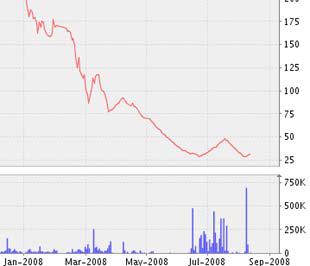 Biểu đồ diễn biến giá cổ phiếu BVS từ đầu năm 2008 đến nay - Nguồn ảnh: VNDS.