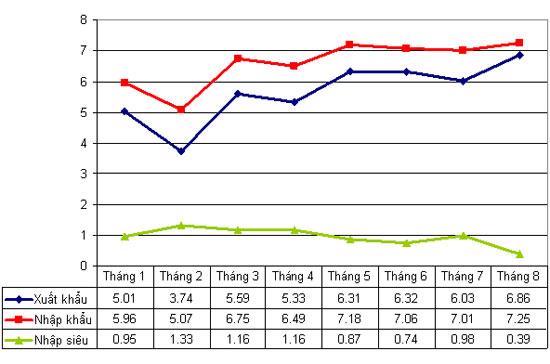Xuất khẩu, nhập khẩu và nhập siêu 8 tháng đầu năm 2010.