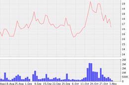 Biểu đồ diễn biến giá cổ phiếu CSG từ ngày 18/8 đến nay - Nguồn: VNDS.