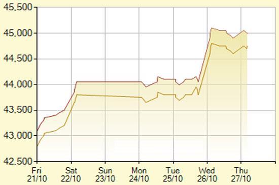 Diễn biến giá vàng SJC trong 7 phiên gần nhất, tính đến 11h20 hôm nay, 27/10/2011 (đơn vị: nghìn đồng/lượng) - Ảnh: SJC.